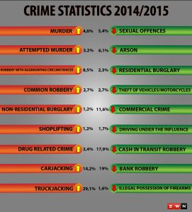 Crime stats for 2014/2015 financial year were released on Tuesday by Riah Phiyega Image:ewn